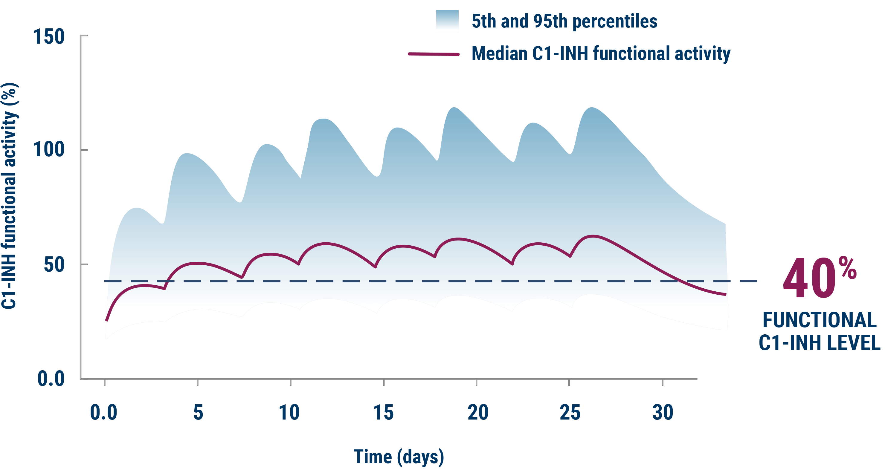 chart showing c1-inh levels over time