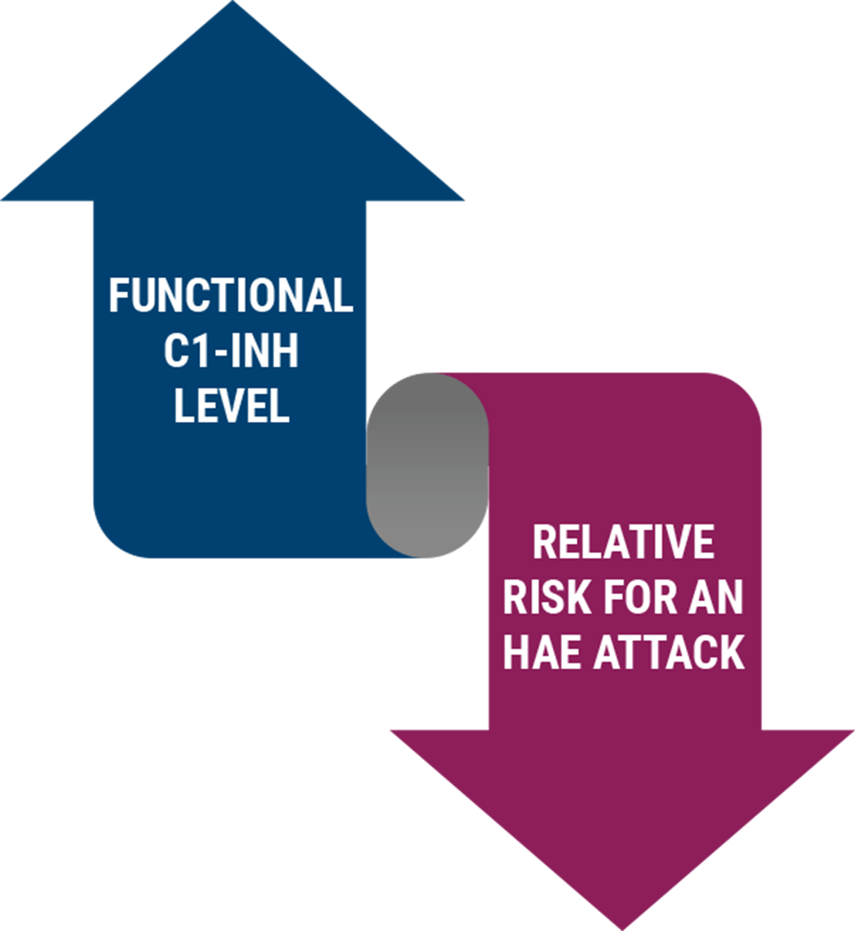 image showing increase c1-ing levels and decreased risk for attacks
